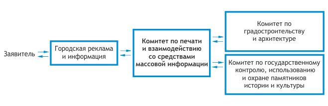 Схема выдачи разрешения